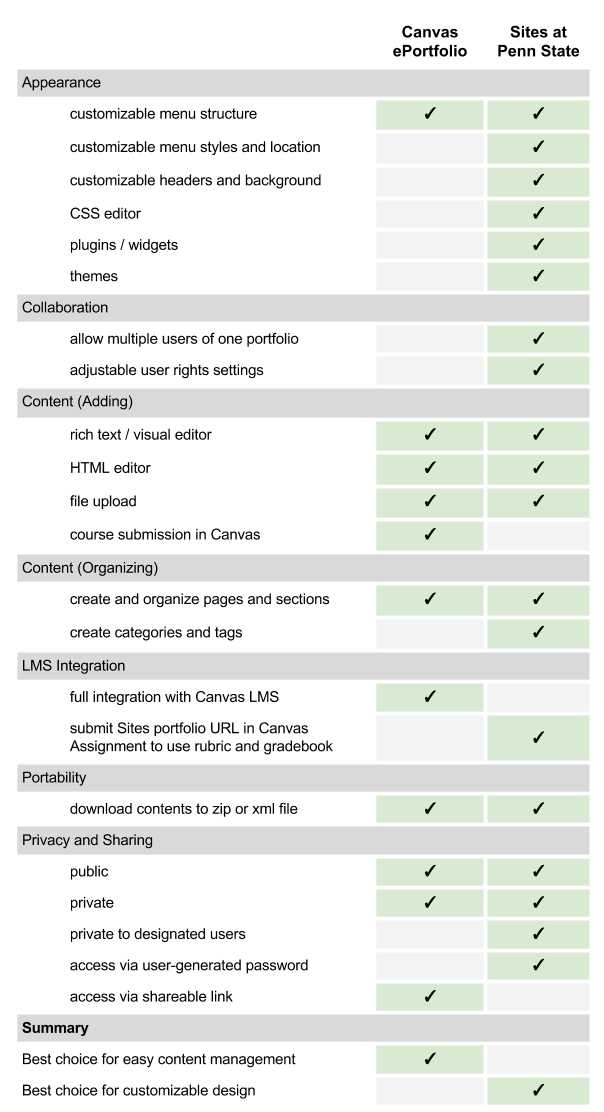 Comparison of Canvas ePortfolio and Sites at Penn State.